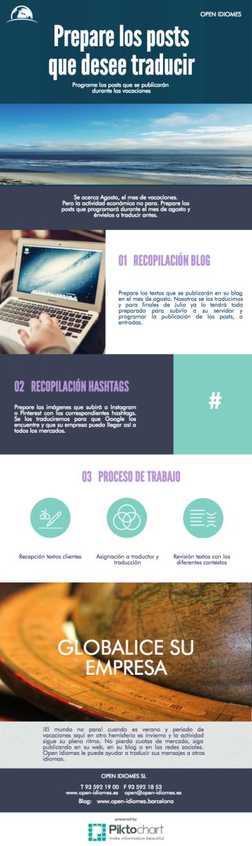 Traducir los posts